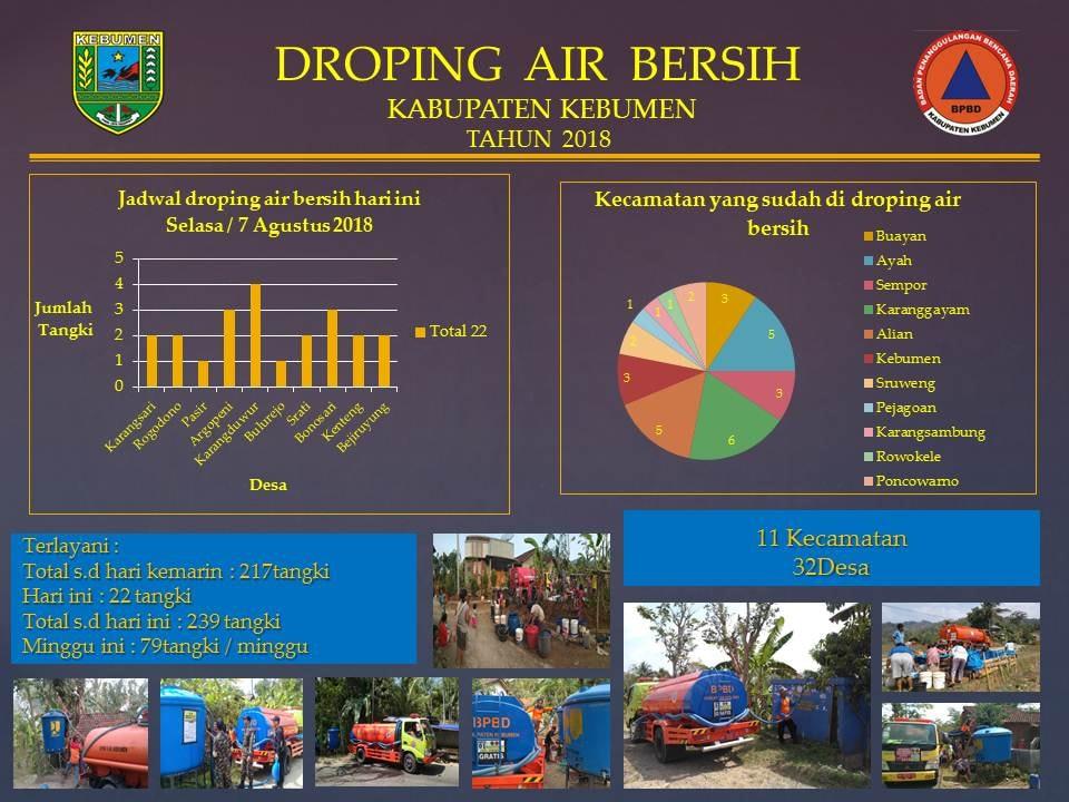 Infografis Droping Air Bersih 7 Agustus 2018